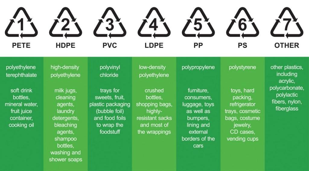 Plastic Polymers